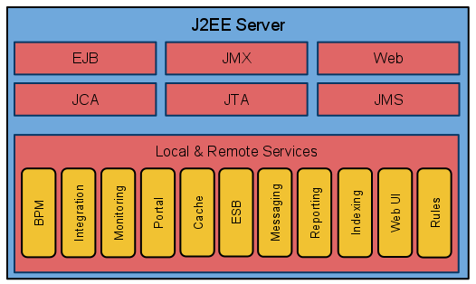 Architectural evolution from middleware to the cloud for Architecture j2ee